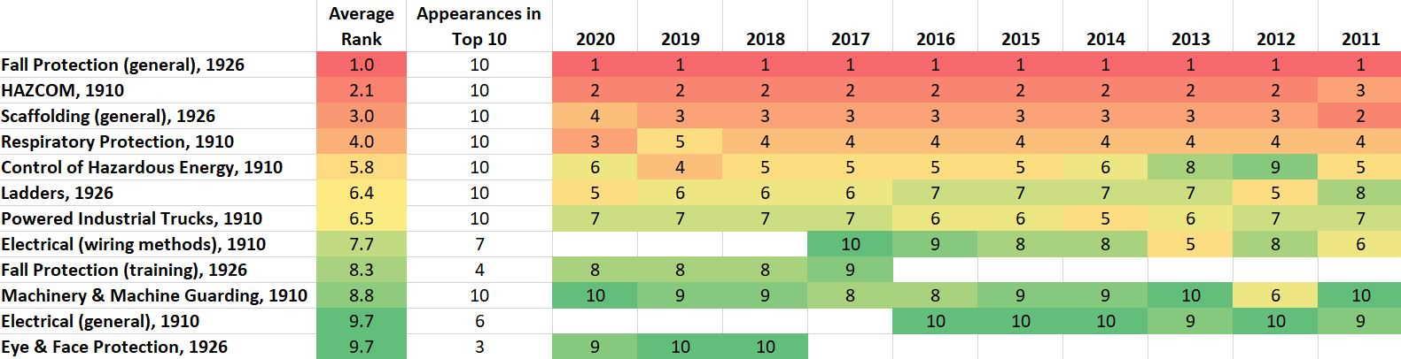 OSHA Top 10 2011 - 2020